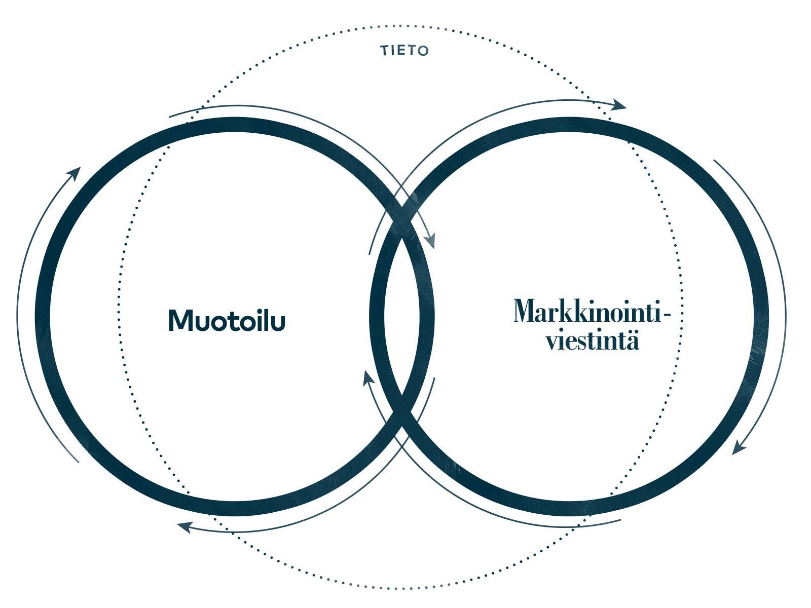 muotoilu-markkinointi