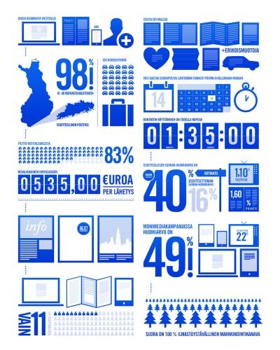 Itella – Informaatiografiikan suunnittelu